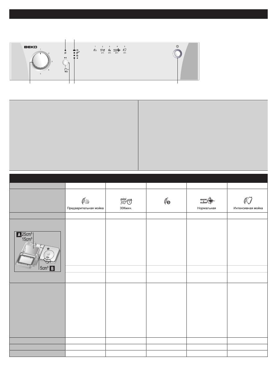 Инструкция посудомоечной машине beko