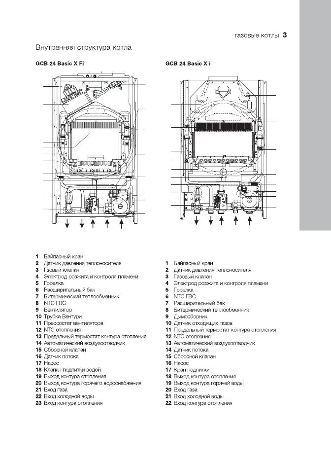 Газовый котел electrolux basic x 24i — цена, купить недорого в.