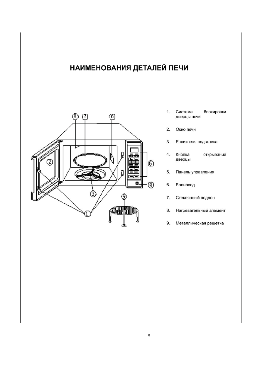 Инструкция по эксплуатации микроволновой печи elenberg