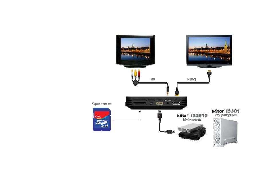 Схема подключения HDM3 HDMI