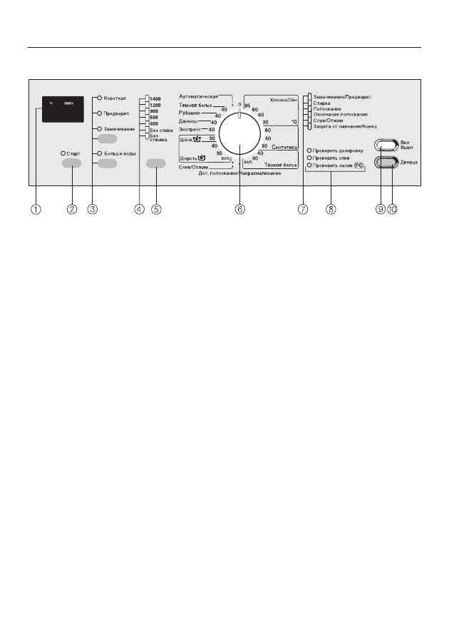 Стиральная машина miele инструкции