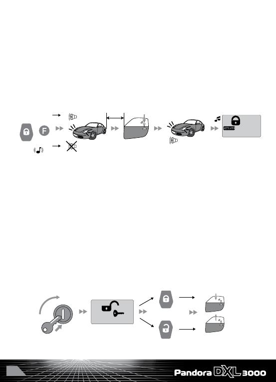 Инструкция по эксплуатации автосигнализации пандора