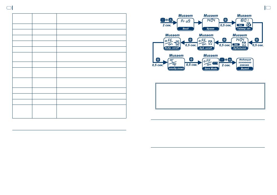 Инструкция Сигнализации Шерхан 8