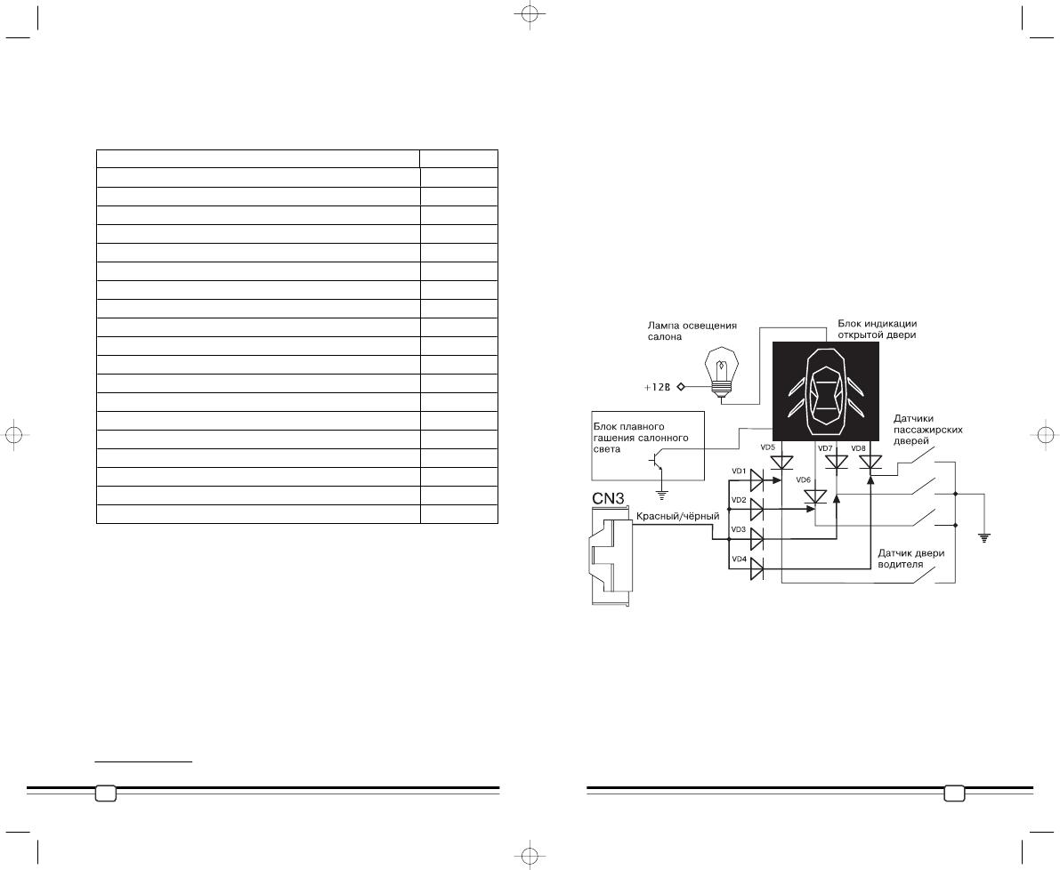 инструкция сигнализации шерхан магикар 5