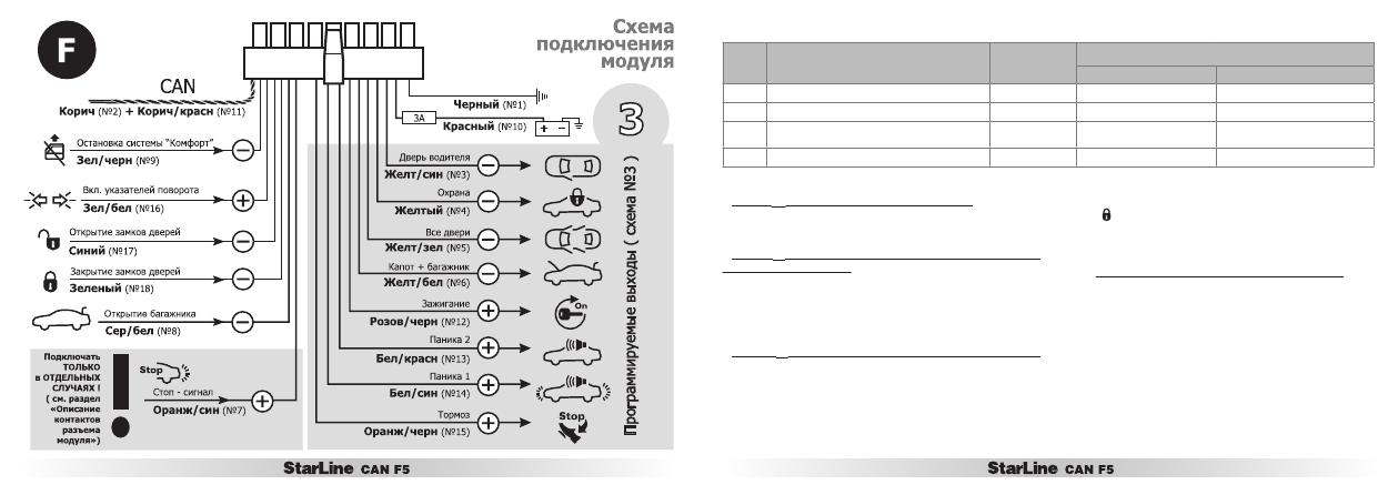 Инструкция сигнализации starline b9