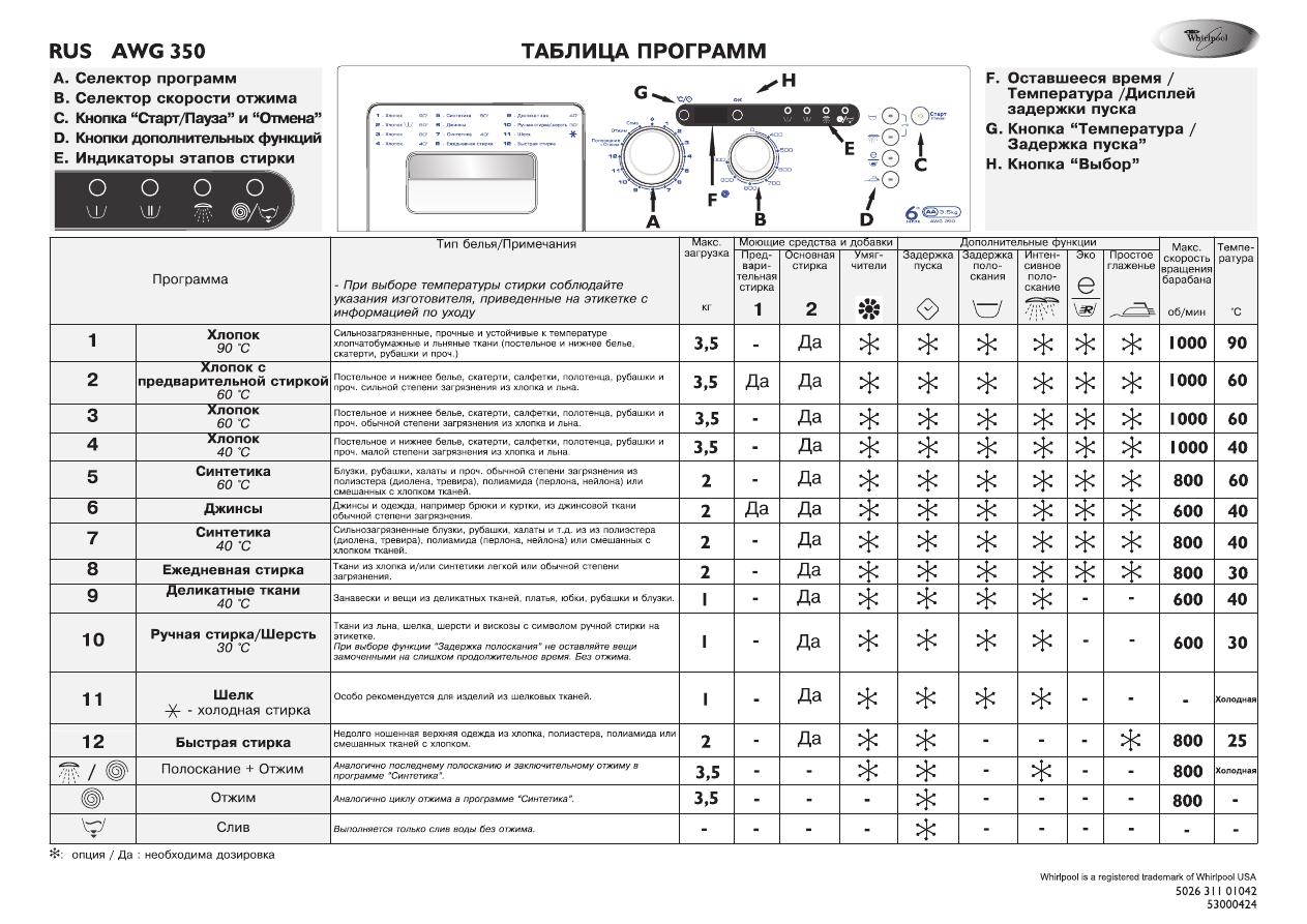 Инструкция стиральных машинах